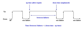 MTBF Mean Time Between Failures